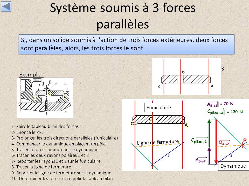 Système soumis à 3 forces parallèles