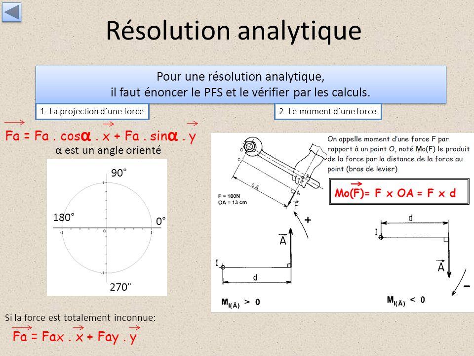 Résolution analytique