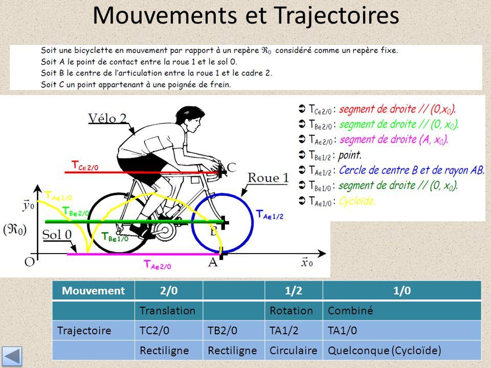 Mouvements et Trajectoires