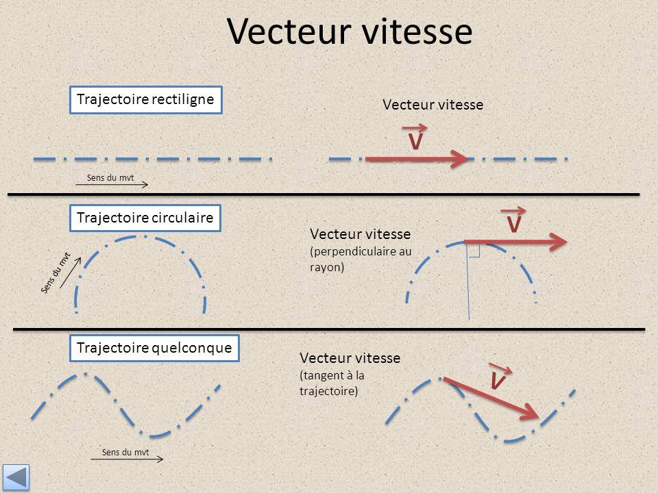 Vecteur vitesse V V V Trajectoire rectiligne Vecteur vitesse
