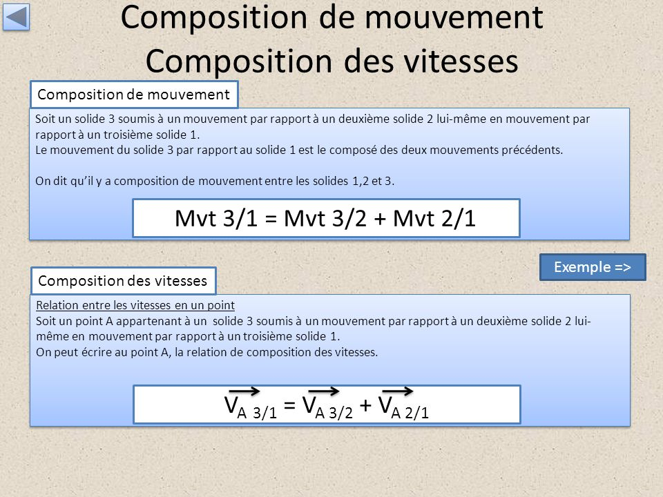 Composition de mouvement Composition des vitesses