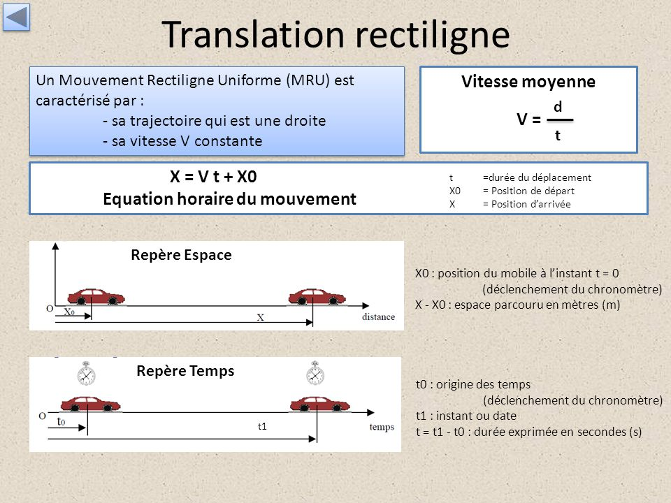 Translation rectiligne