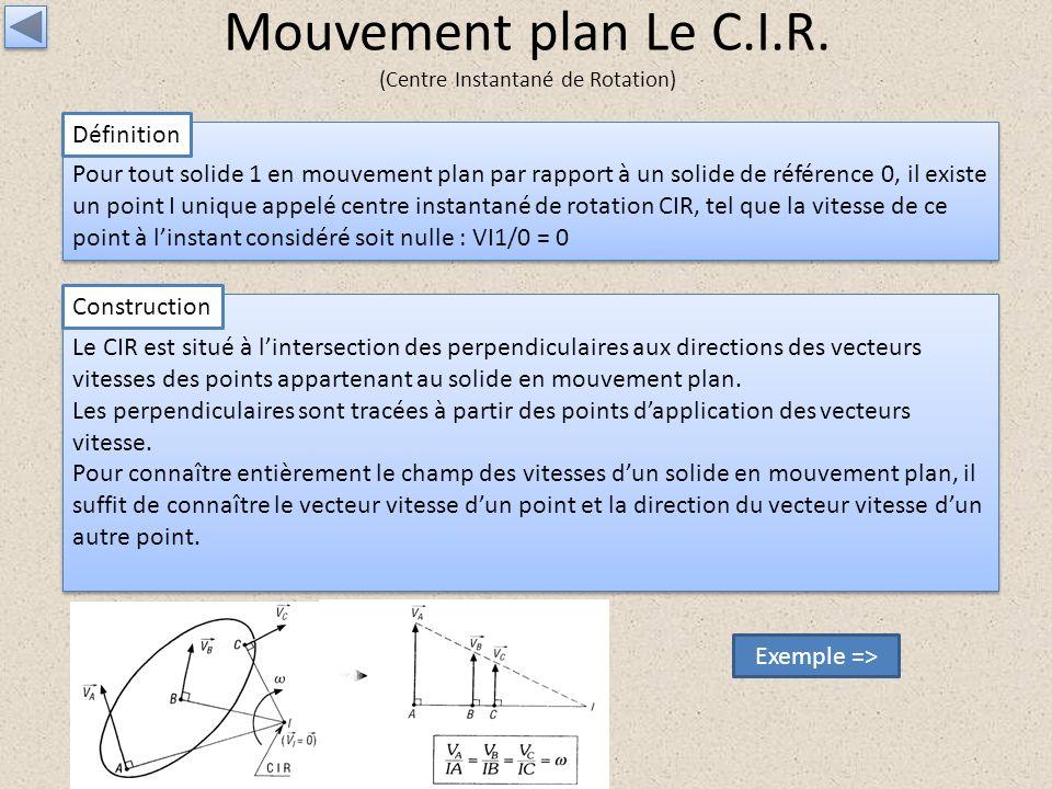 Mouvement plan Le C.I.R. (Centre Instantané de Rotation)