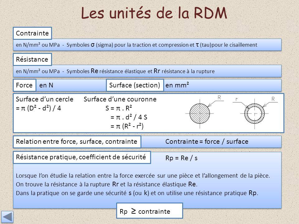 Les unités de la RDM Contrainte Résistance Force Surface (section)