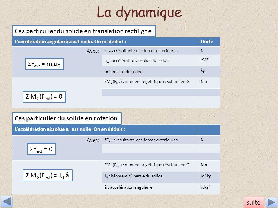 La dynamique Cas particulier du solide en translation rectiligne