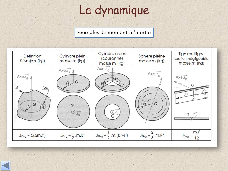 La dynamique Exemples de moments d'inertie