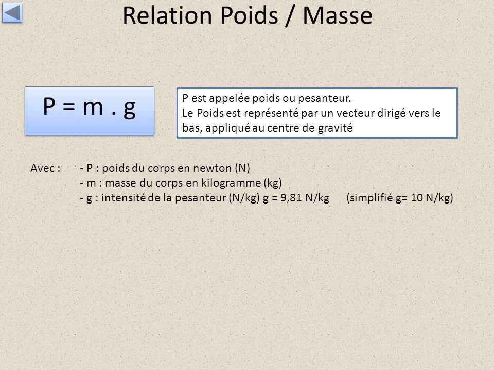 Relation Poids / Masse P = m . g P est appelée poids ou pesanteur.