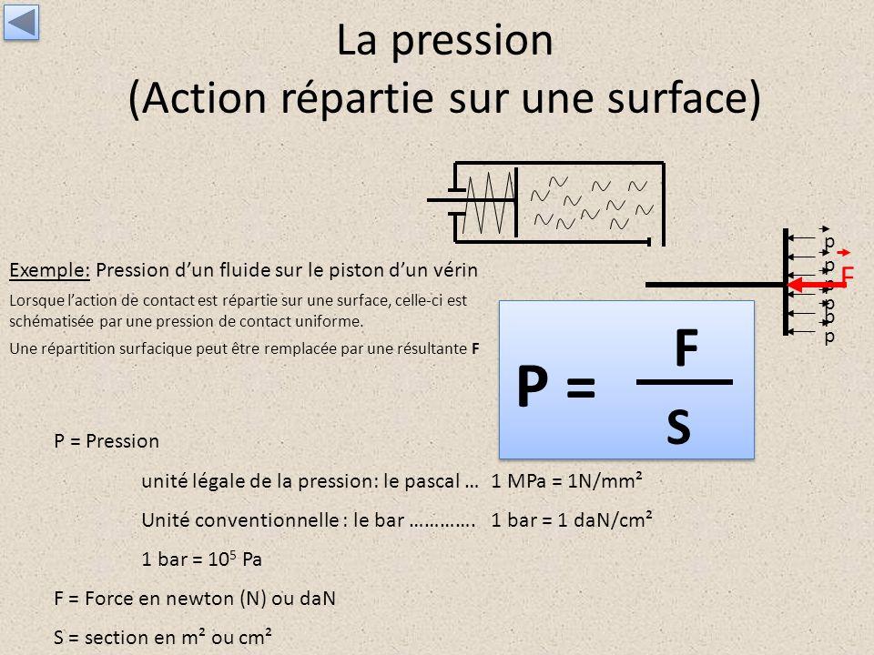 La pression (Action répartie sur une surface)