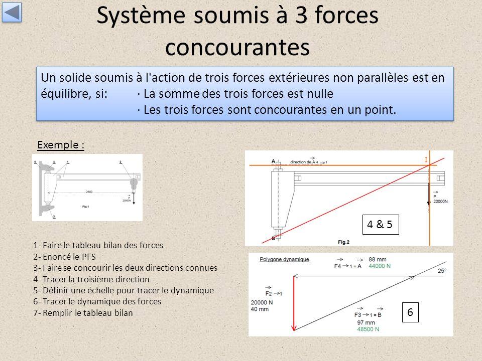 Système soumis à 3 forces concourantes