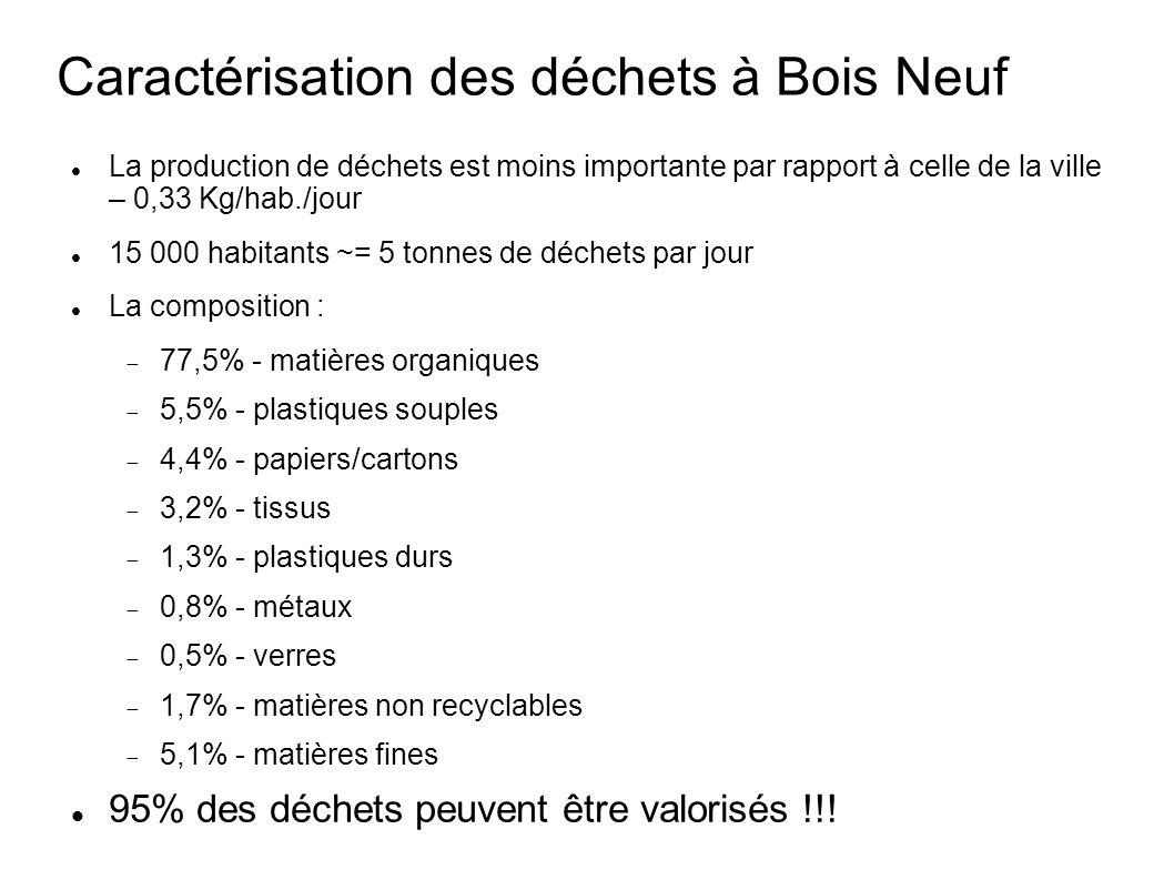 Caractérisation des déchets à Bois Neuf