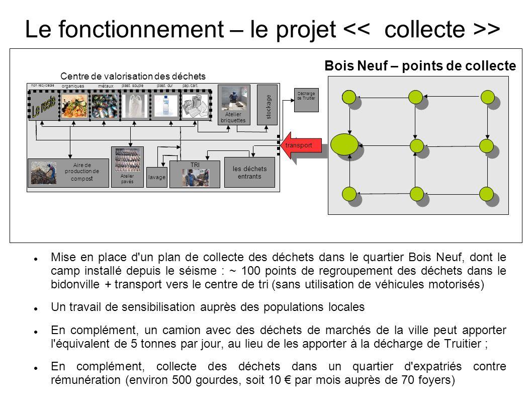 Le fonctionnement – le projet << collecte >>