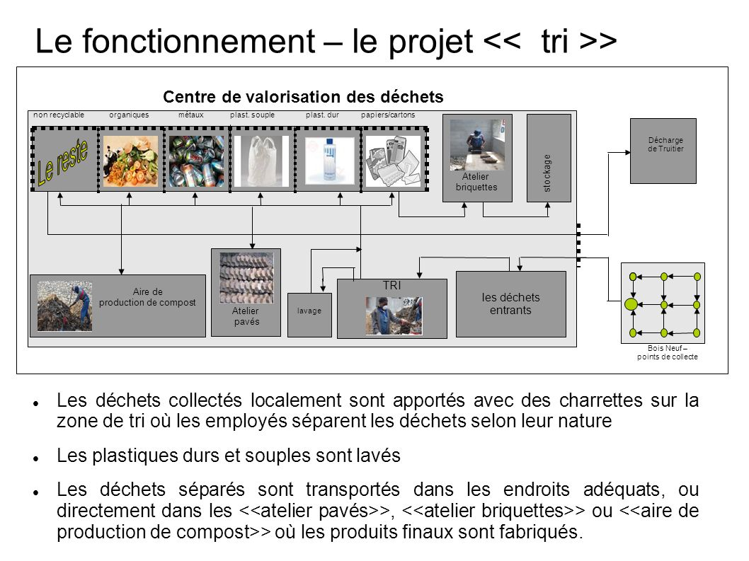 Le fonctionnement – le projet << tri >>