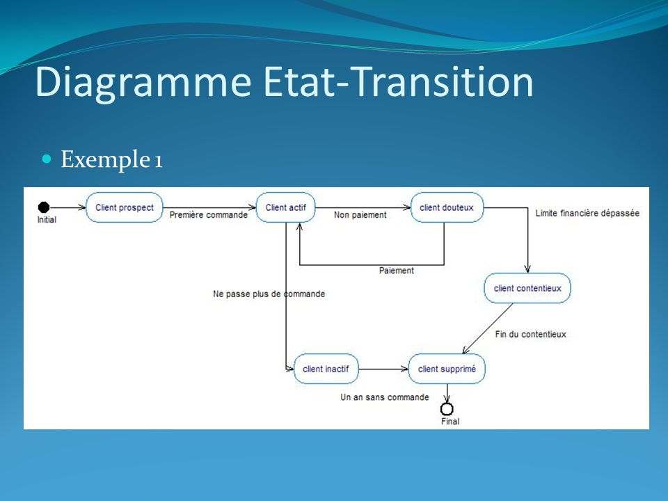 Diagramme Etat-Transition