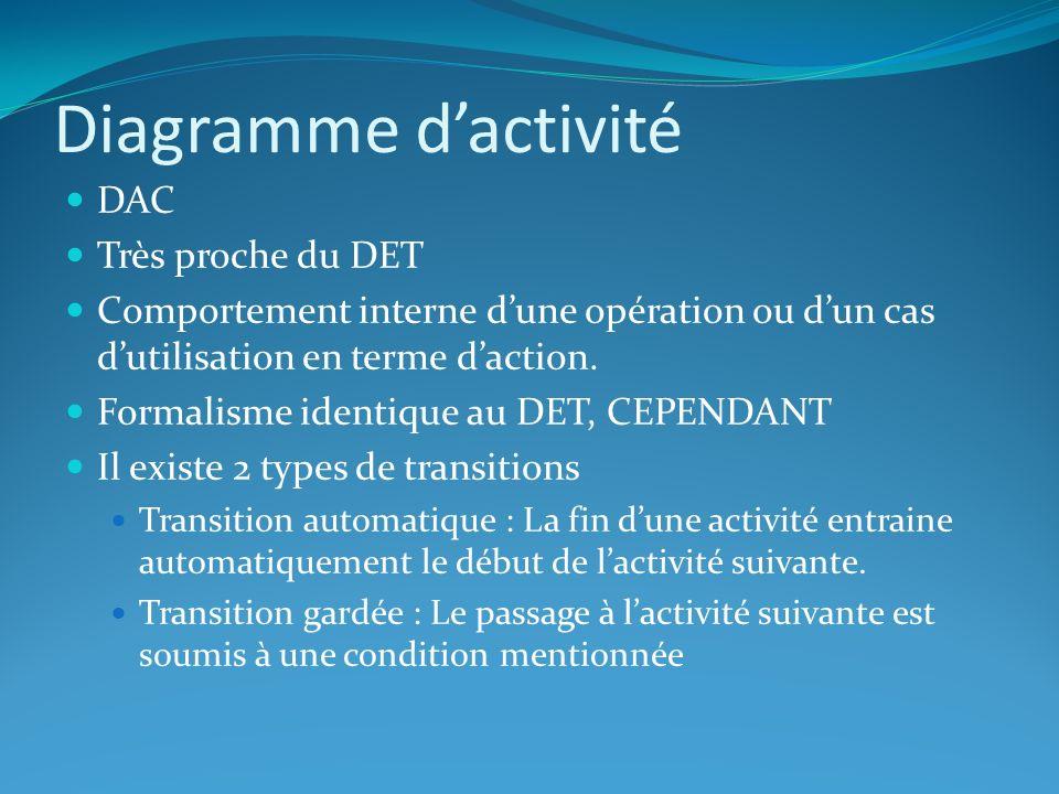Diagramme d'activité DAC Très proche du DET
