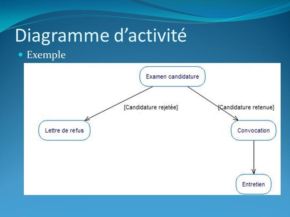 Diagramme d'activité Exemple