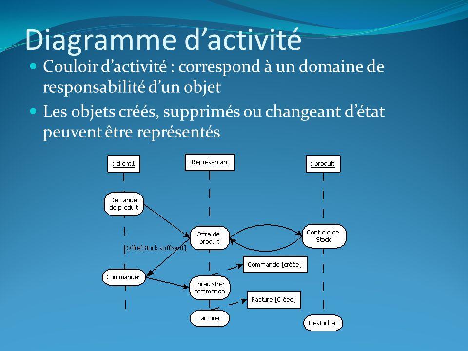Diagramme d'activité Couloir d'activité : correspond à un domaine de responsabilité d'un objet.