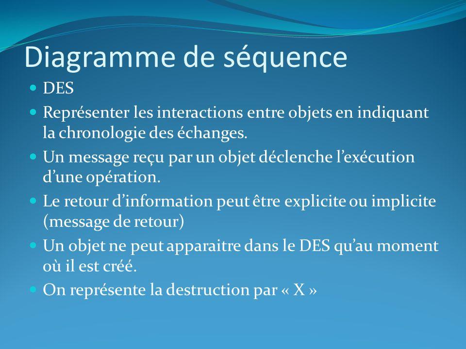Diagramme de séquence DES