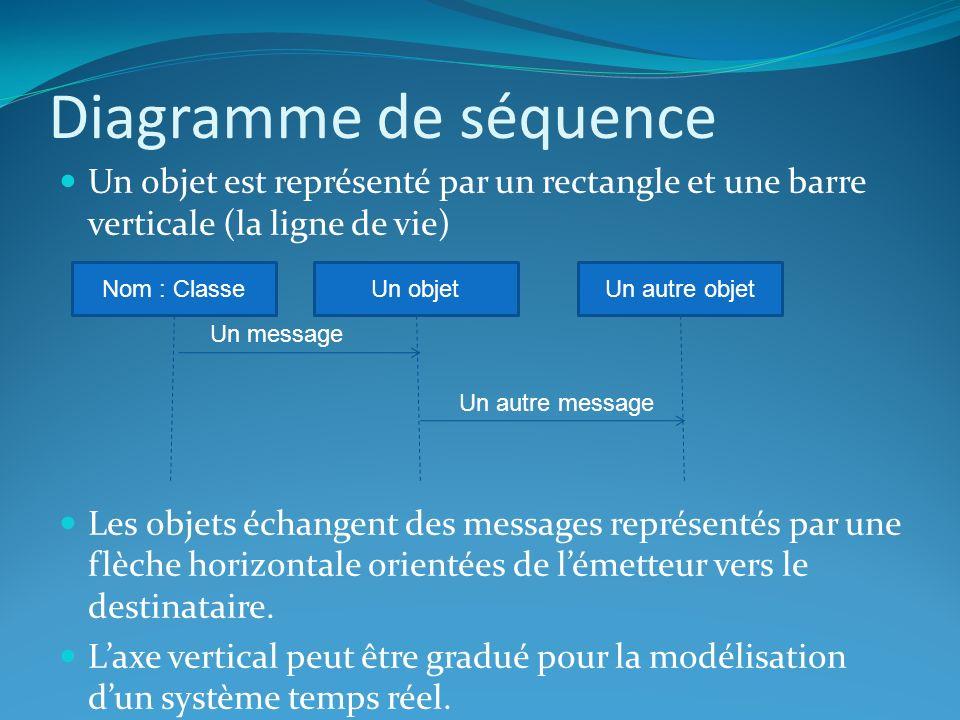 Diagramme de séquence Un objet est représenté par un rectangle et une barre verticale (la ligne de vie)