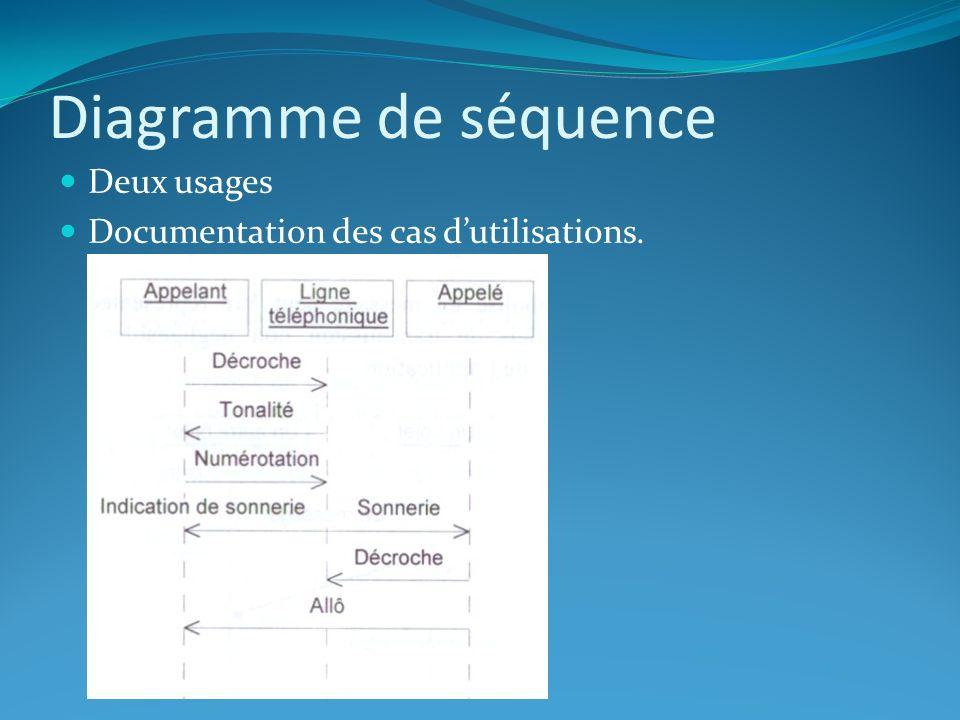 Diagramme de séquence Deux usages