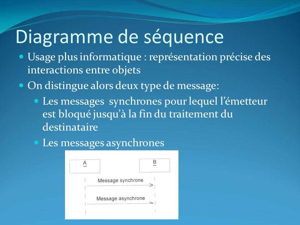 Diagramme de séquence Usage plus informatique : représentation précise des interactions entre objets.