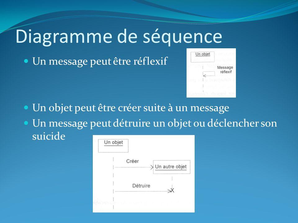 Diagramme de séquence Un message peut être réflexif