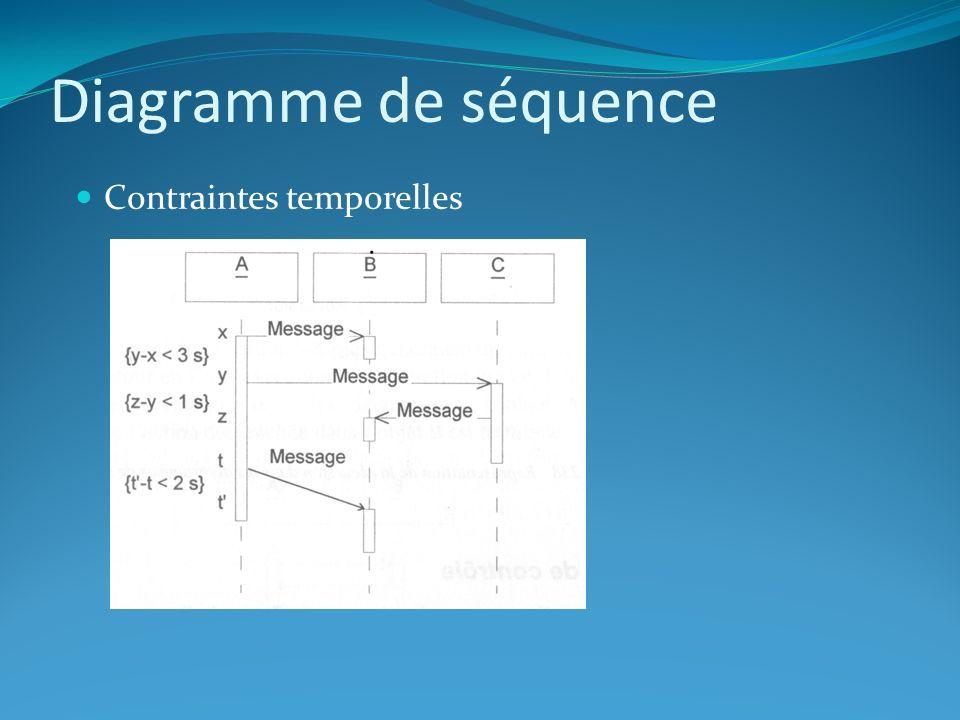 Diagramme de séquence Contraintes temporelles