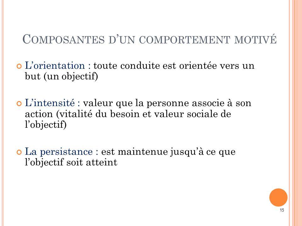 Composantes d'un comportement motivé