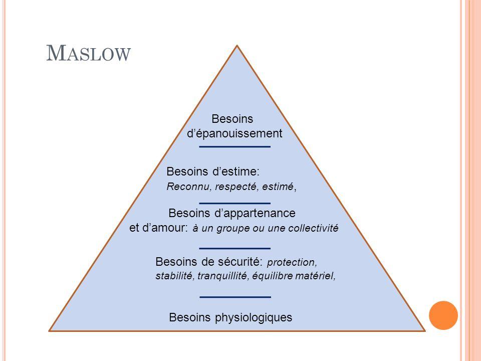 Maslow Besoins d'épanouissement Besoins d'estime: