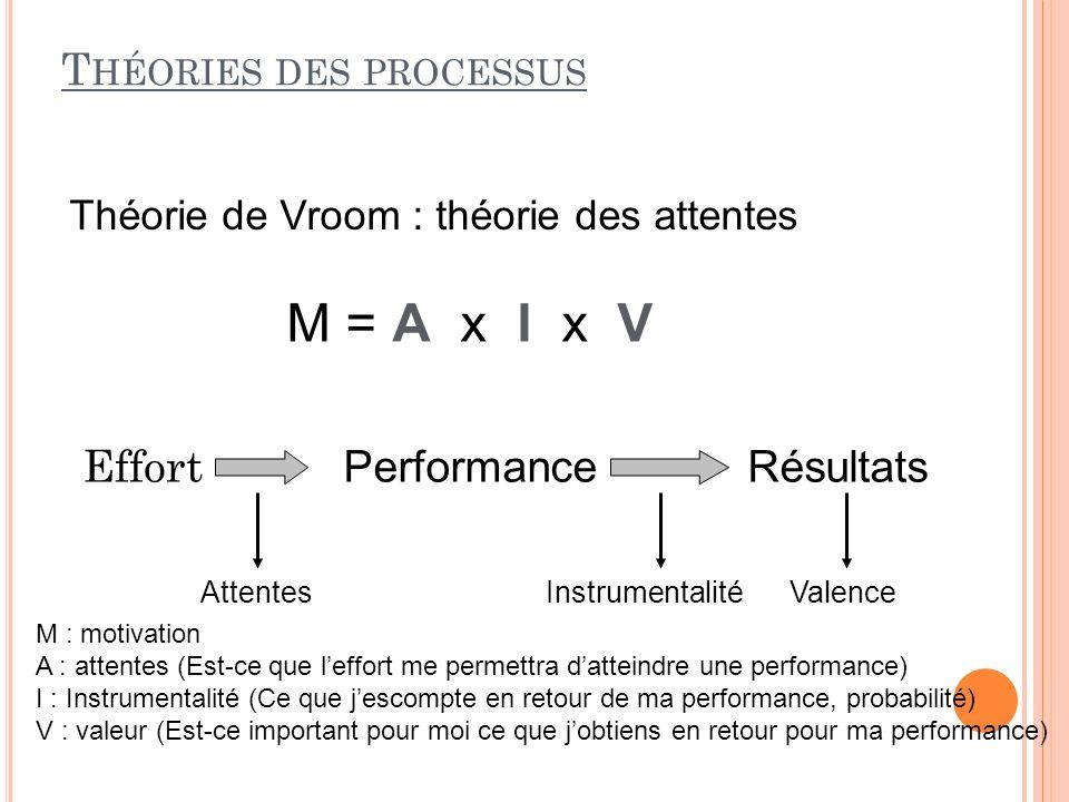 Théories des processus