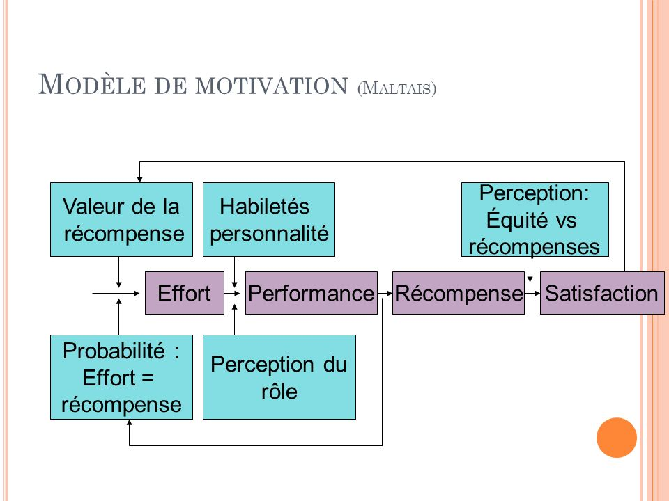 Modèle de motivation (Maltais)
