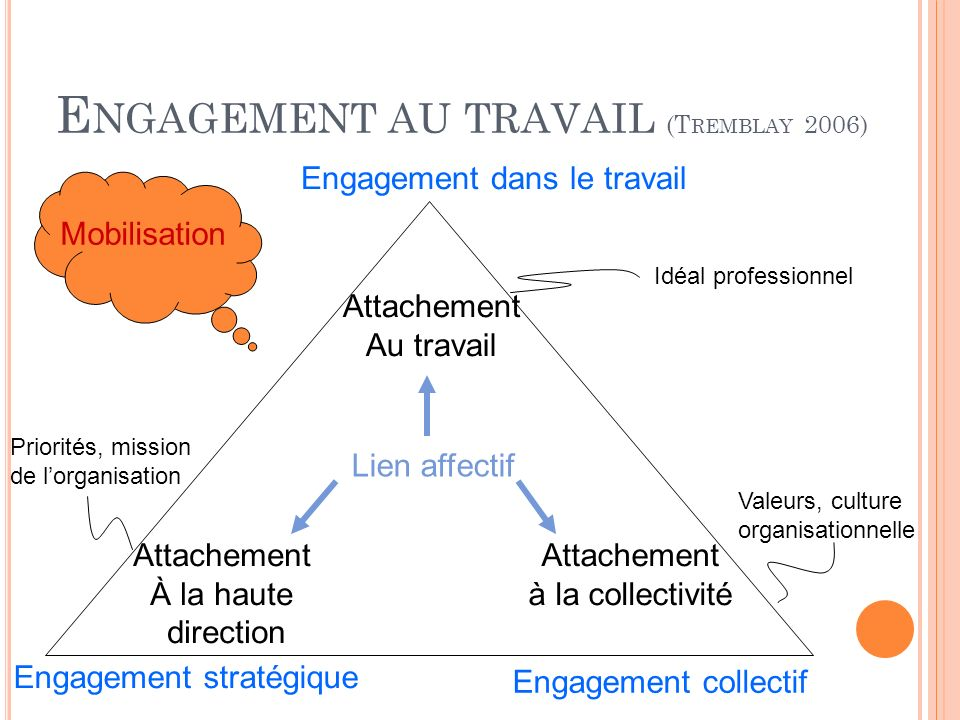 Engagement au travail (Tremblay 2006)