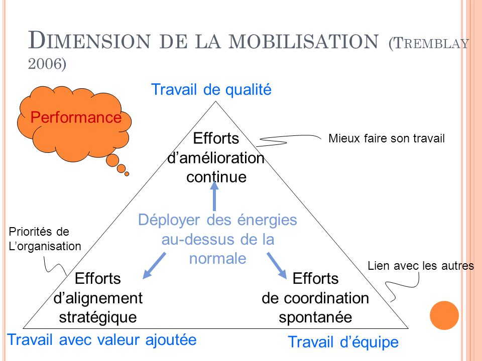 Dimension de la mobilisation (Tremblay 2006)