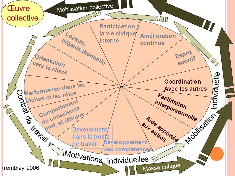 Œuvre collective individuelle Contrat de Mobilisation travail