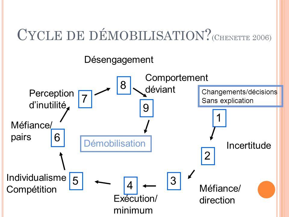 Cycle de démobilisation (Chenette 2006)