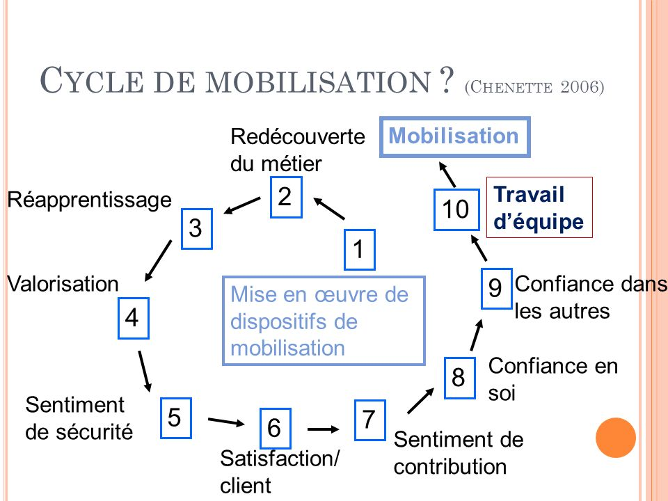 Cycle de mobilisation (Chenette 2006)