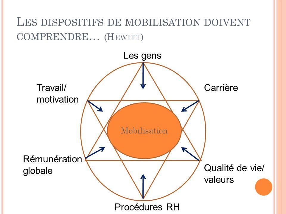 Les dispositifs de mobilisation doivent comprendre… (Hewitt)