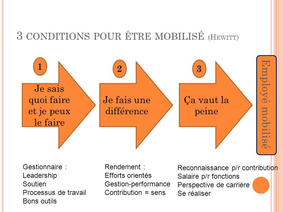 3 conditions pour être mobilisé (Hewitt)