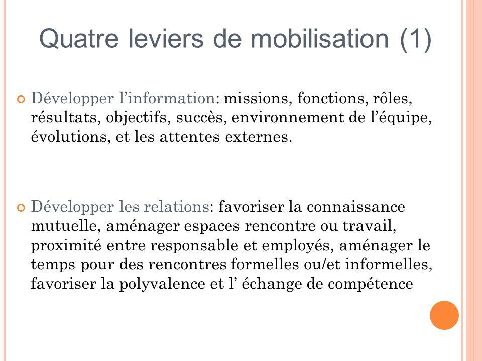 Quatre leviers de mobilisation (1)