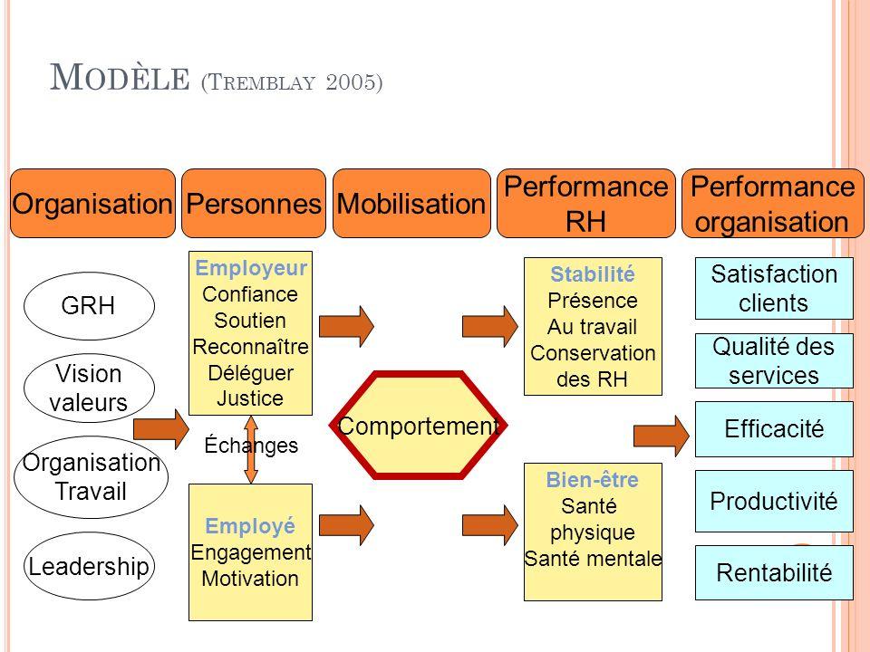 Modèle (Tremblay 2005) Organisation Personnes Mobilisation Performance