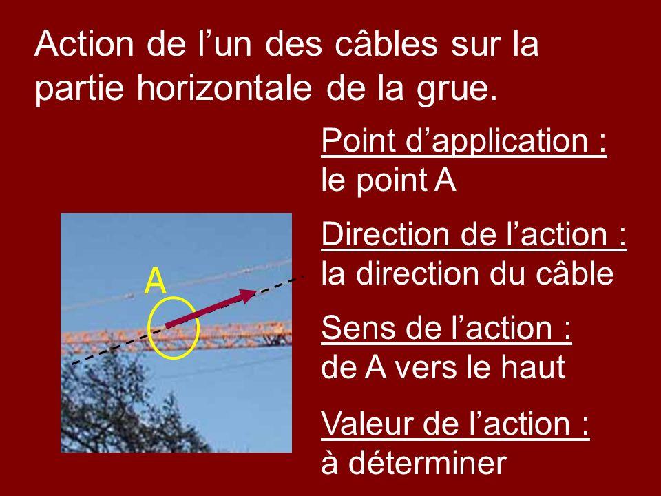 Action de l'un des câbles sur la partie horizontale de la grue.