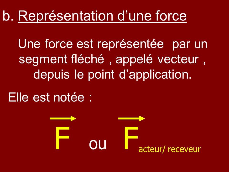 F ou Facteur/ receveur b. Représentation d'une force
