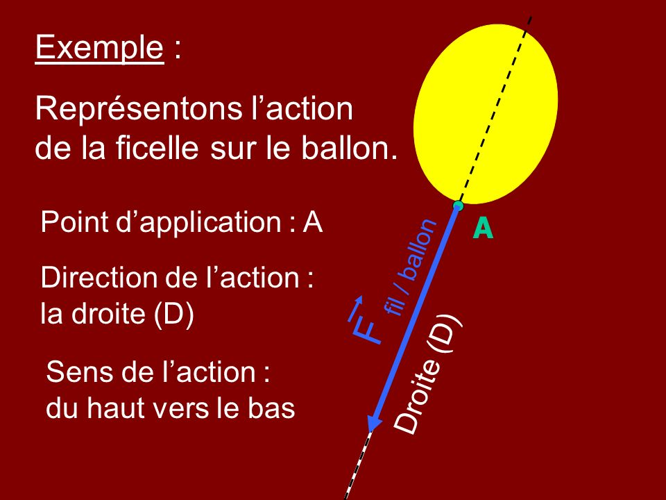 Exemple : Représentons l'action de la ficelle sur le ballon. Point d'application : A. A. F fil / ballon.
