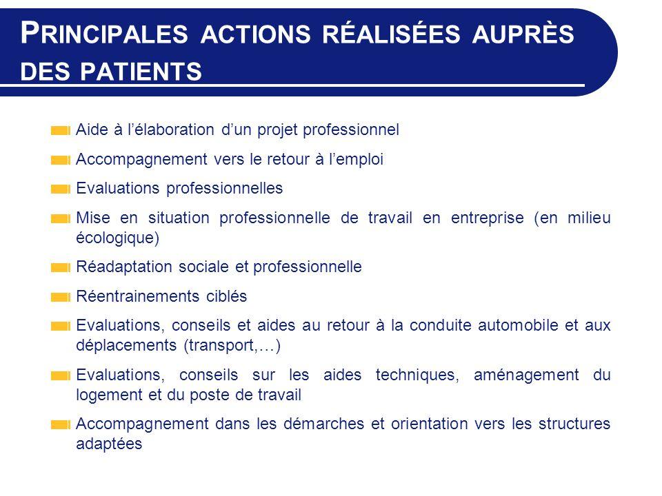 Principales actions réalisées auprès des patients