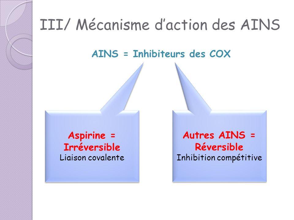 III/ Mécanisme d'action des AINS