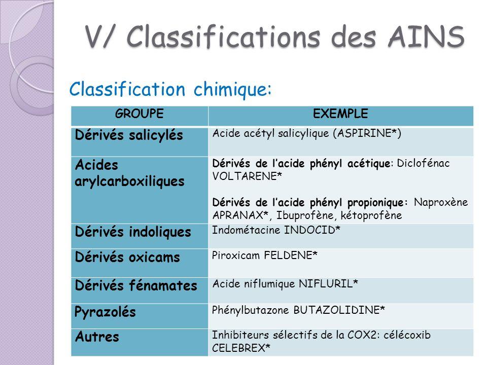 V/ Classifications des AINS