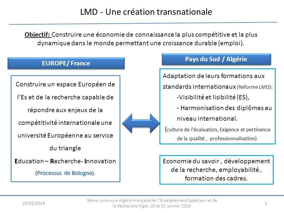 LMD - Une création transnationale
