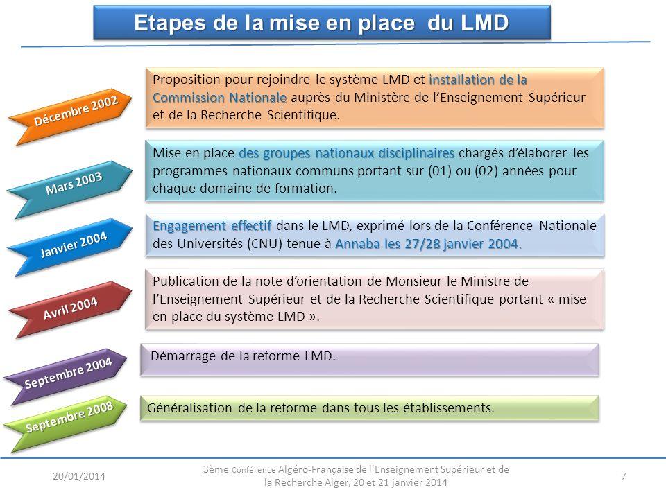Etapes de la mise en place du LMD