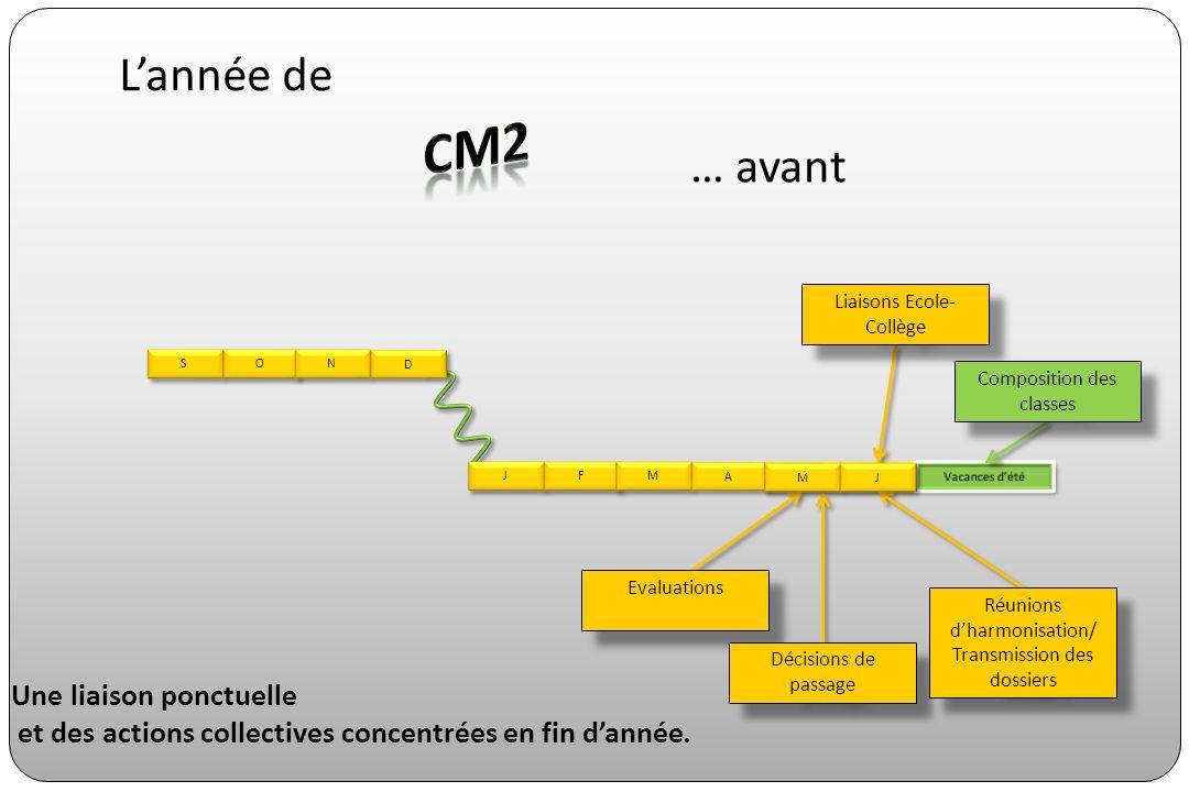 CM2 L'année de … avant Une liaison ponctuelle