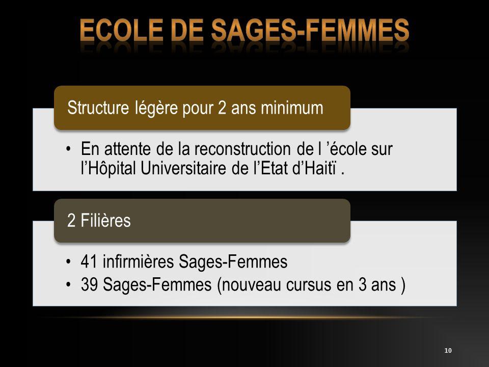 ECOLE DE Sages-femmes Structure légère pour 2 ans minimum