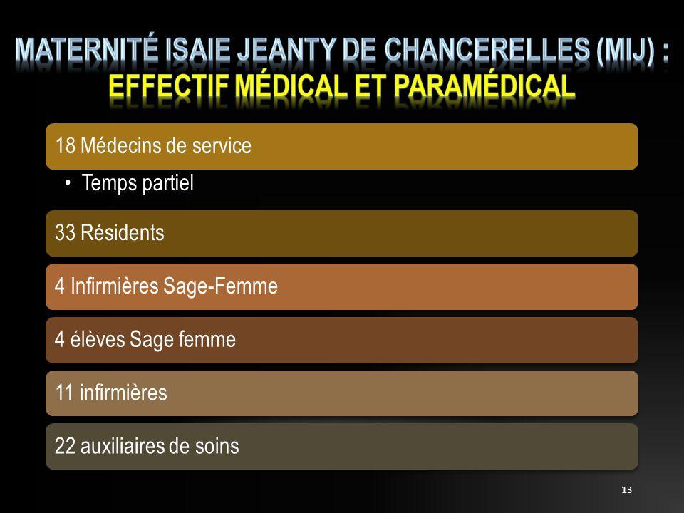MATERNITé ISAIE JEANTY DE CHANCERELLES (MIJ) : EFFECTIF MéDICAL ET PARAméDICAL